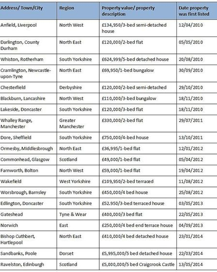 Britain's top 20 most unloved properties. Credit: Housesimple.com