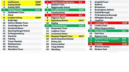 The make-up of the Essex Senior League and both the Spartan South Midlands League Premier Division a