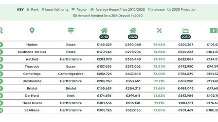 The UK areas outside London with the highest increase in property prices between 2010 and 2020. Pict
