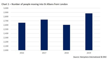 The number of people moving into St Albans from London shot up last year. Source: Hamptons Internati