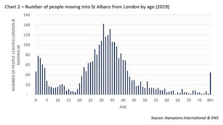 The average age at which Londoners move to St Albans is 31. Source: Hamptons International & ONS