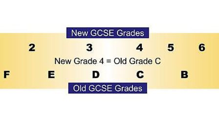 The new GCSE 1-9 grading and how it matches up with the A*-G