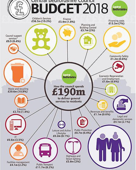 Central Bedfordshire Council's 2018 budget at a glance. Picture: Doug Dawson