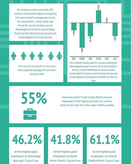 Gender pay gap statistics for Stevenage, North Herts, South Cambs and Central Beds