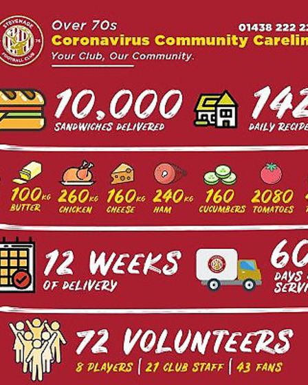 The club and foundation hit the 10,000 landmark last week. Picture: Stevenage FC
