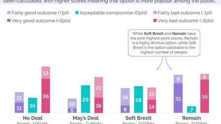 A soft Brexit is the option palatable to the largest number of people. Source: YouGov