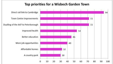 These are the results of the survey conducted by Fenland Council when they asked residents about exp