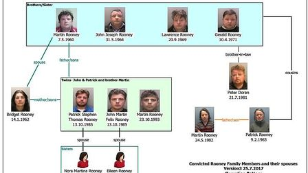The rooney family connections
