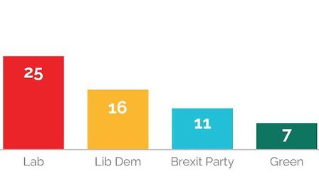 """Westminster voting intention. """"If a general election was held tomorrow, which party would you vote f"""