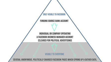 The issues with Facebook's existing approach to political campaigning. Picture: Supplied