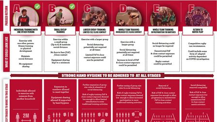 The RFU have issued their roadmap for a return to competitive rugby union matches. Picture: RFU