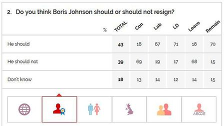 A YouGov poll has found that 43% of people think Boris Johnson should resign. Picture: YouGov