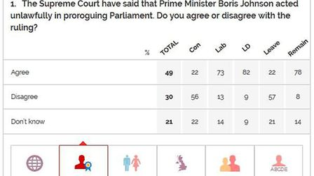 A YouGov poll has found that nearly half the country agrees with the Supreme Court ruling. Picture: