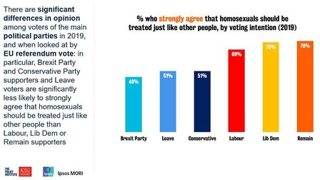 The survey by Ipsos MORI found a significant difference in attitude between Leave and Remain voters
