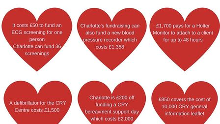 This is what Charlotte's money could be used towards based on figures from Cardiac Risk in the Young