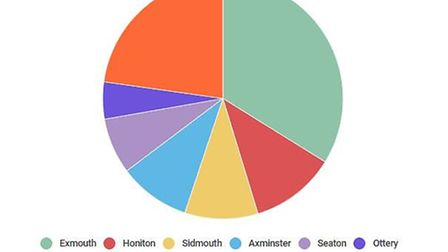 The number of households on the list in East Devon.