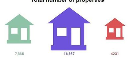 Number of properties in Sidmouth, Exmouth and Seaton.