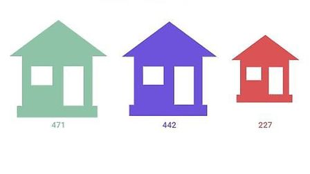 Number of second homes in Sidmouth, Exmouth and Seaton.