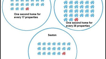 The number of second homes compared with properties in Sidmouth, Exmouth and Seaton.
