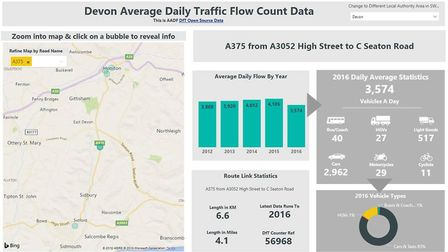 Department for Transport figures for Devon Average Daily Traffic Flow Count Data for the A375 from A