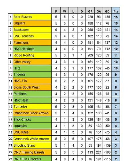 Honiton Netball League week seven table. Picture ARCHANT