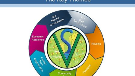 The seven key themes in the Sid Valley Neighbourhood Plan