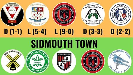 Axminster Town an Sidmouth Town's recent form. Picture: Sam Cooper