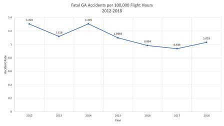 GA-Fatal-Accident-Rate-Chart