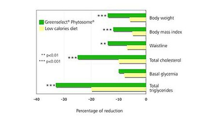 The effects of Greenselect Phytosome