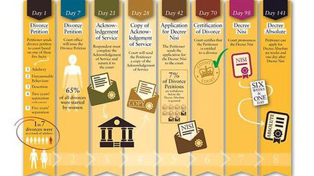 A timeline of a typical divorce