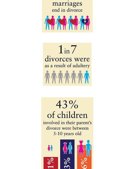 Some facts and figures on UK divorces