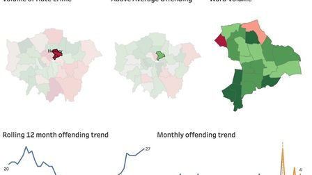 MOPAC data on disability hate crime offences by Hackney ward. Picture: MOPAC