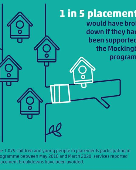 1 in 5 placements would have broken fown if they had not been supported by the Mockingbird programme