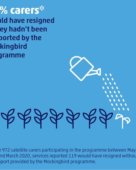 12 per cent of carers would have resigned if they hadn't been supported by the MOckingbird programme