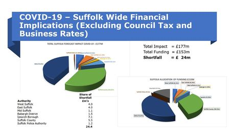 How Ipswich has been hit financially by the Covid-19 pandemic. Picture: SUFFOLK PUBLIC SECTOR LEADERS