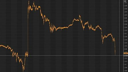 The state of the pound after Boris Johnson announced plans to 'ban' extensions to the Brexit transit