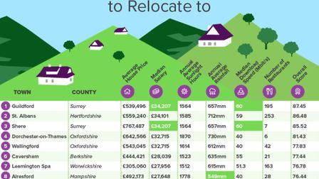 St Albans came second in a list of the best countryside locations to relocate to in England and Wales. Picture: Compare My...