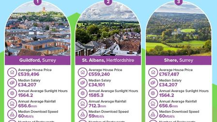 Guildford and Shere in Surrey came in first and third place. Picture: Compare My Move
