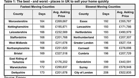 Herts ranked joint fifth in the countdown of the slowest places to sell a home in the UK. Picture: Emoov