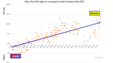 YouGov polling on Brexit