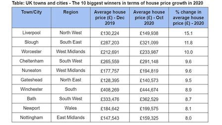 Liverpool is the UK's property hotspot of 2020 according to Land Registry data.