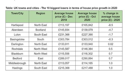 The 10 biggest losers in terms of house price growth in 2020