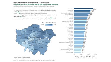 Covid-19 weekly incidence per 100,000 by borough.