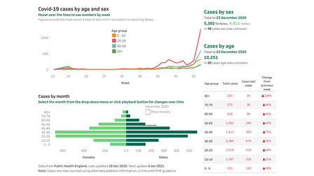 Covid-19 cases in Hackney by age and sex.