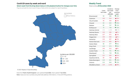 Covid cases in Hackney by week and ward.