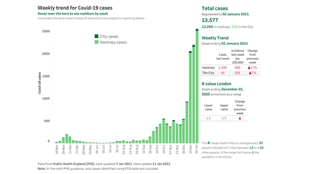 Weekly Covid-19 cases in Hackney, up to week ending January 2.