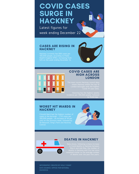 Infographic showing rise in Covid-19 cases in Hackney for the week ending December 22.