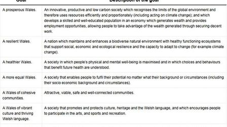 The Well Being Goals: Source Well-being of Future Generations (Wales) Act 2015