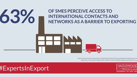 63% of SMEs perceive access to international contacts and networks as a barrier to exporting