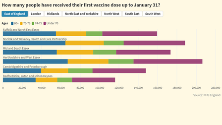 infographic showing the number of people who received their first dose of the covid vaccine in the east of england
